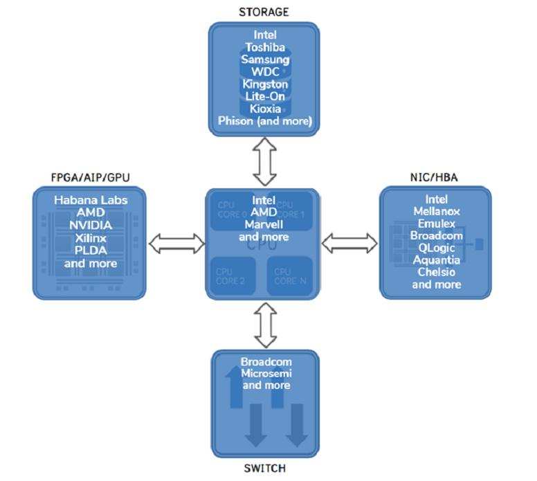 Ecosystem2