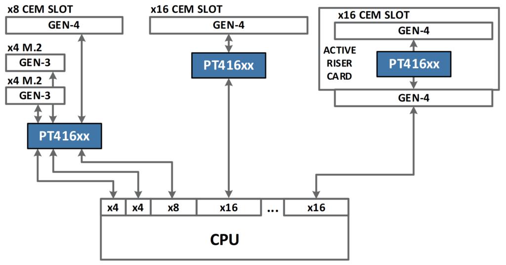 Aries Smart Retimers Typical Application Block Diagram