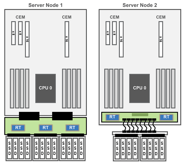 NVMe Extender Cards System Block Diagram