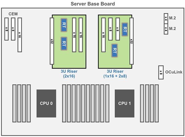 Riser Cards 2U / 3U System Block Diagram