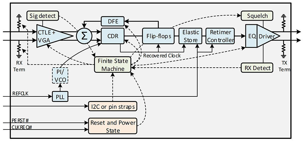 Figure 1: Retimer Block Diagram