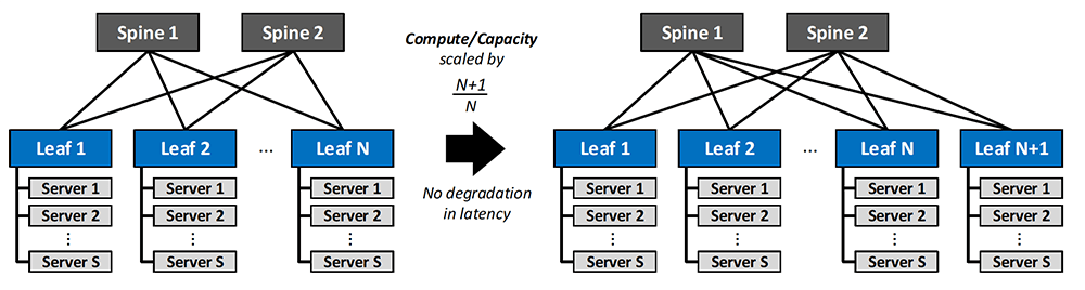 Figure 1: Scaling Compute in a Clos Network