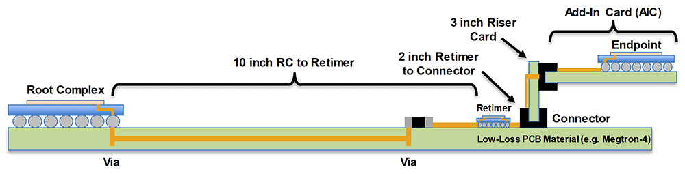 Figure 10: Topology 3 with Retimer on Baseboard using Low-Loss PCB Material