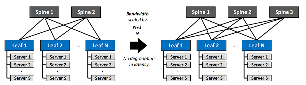 Figure 2: Scaling Bandwidth in a Clos Network