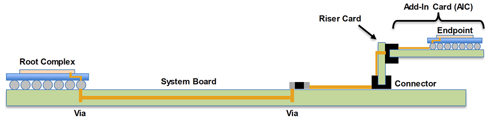 Figure 2: System Board + Riser Card + AIC Topology