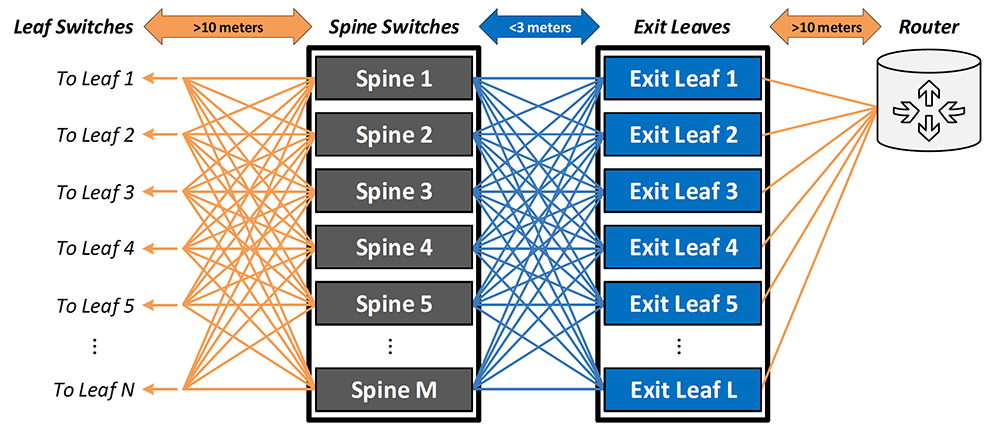 Figure 4: Example Showing Long-Reach Leaf/Spine Interconnects and Short-Reach Spine/Exit-Leaf Interconnects