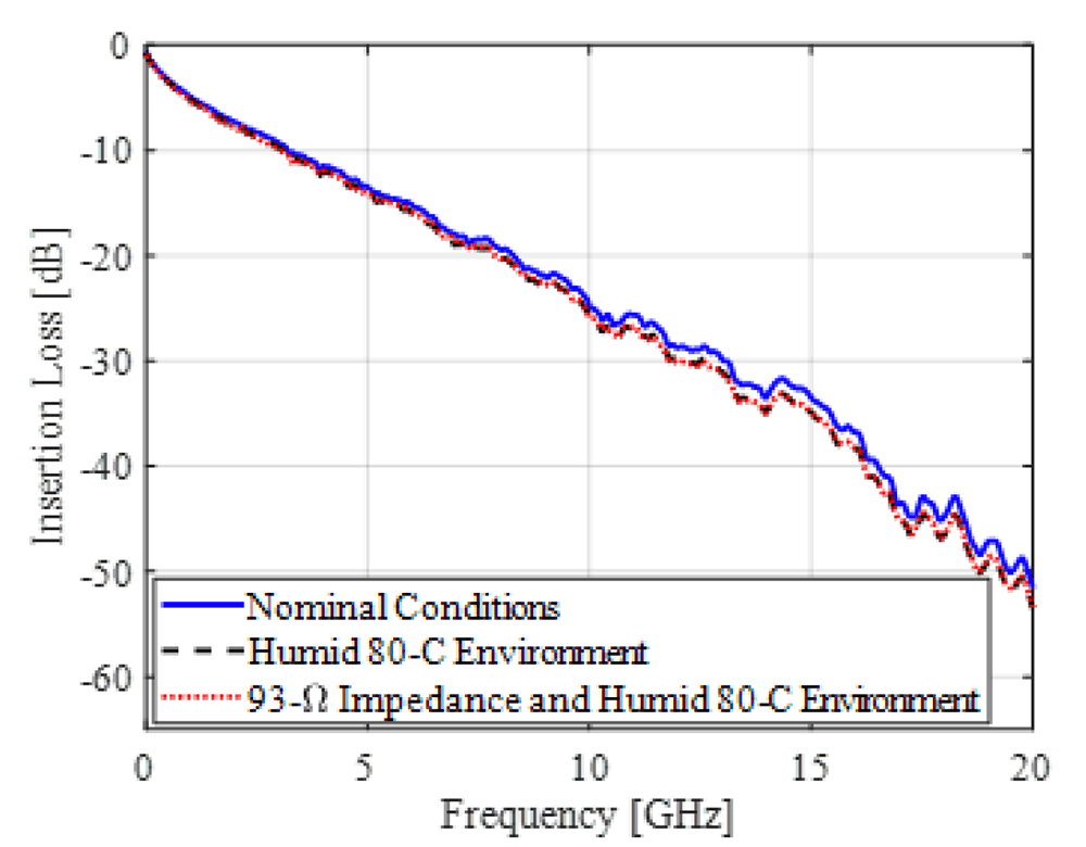 Figure 4: Topology 1 End-to-End Channel Insertion Loss for Nominal Conditions, Humid 80-C Environment , and 93-Ω Impedance and Humid 80-C Environment