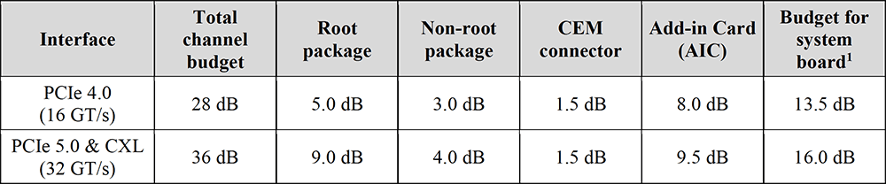 Table 1: Total Channel Insertion Loss Budget Breakdown